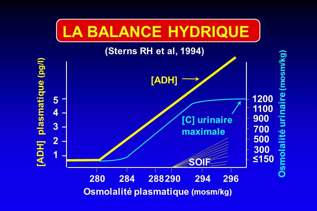 LA BALANCE HYDRIQUE [ADH] 1200 5 1100 4 900 3 700 500 2 300 1 ≤150